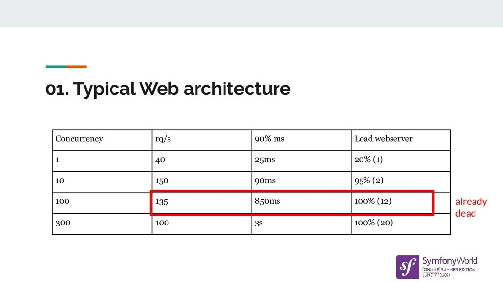 01. Typical Web architecture Concurrency rq/s 9...