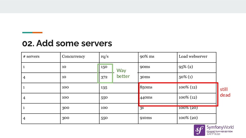 02. Add some servers # servers Concurrency rq/s...