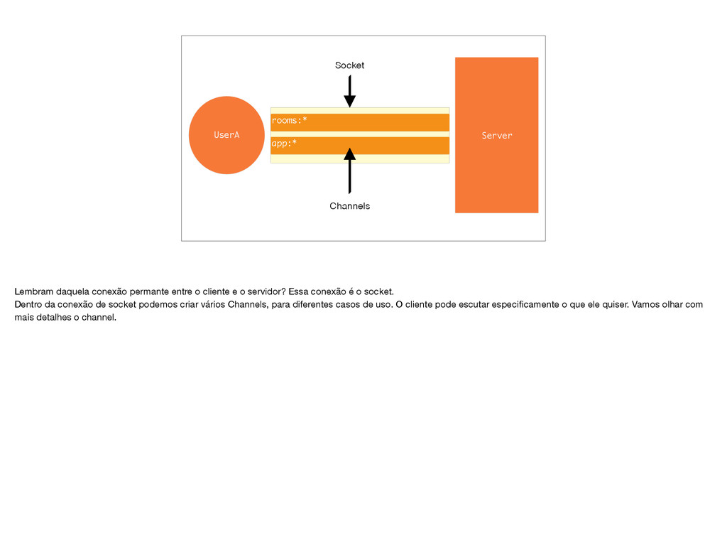 Server UserA Socket rooms:* app:* Channels Lemb...