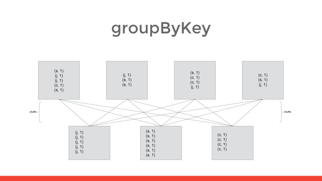 groupByKey (c, 1) (s, 1) (j, 1) (s, 1) (c, 1) (...