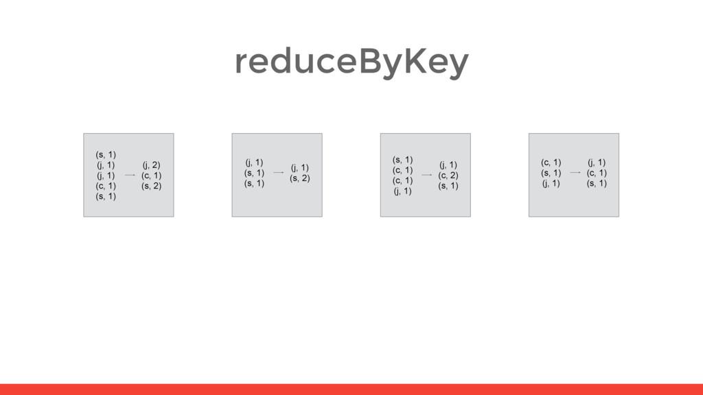 reduceByKey (s, 1) (j, 1) (j, 1) (c, 1) (s, 1) ...