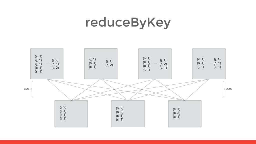 reduceByKey (j, 2) (j, 1) (j, 1) (j, 1) (s, 2) ...