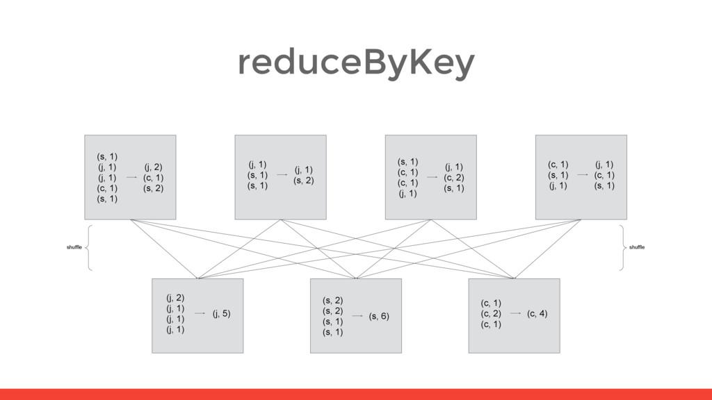 reduceByKey (j, 2) (j, 1) (j, 1) (j, 1) (j, 5) ...