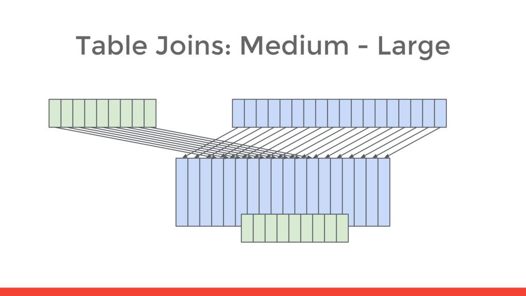 Table Joins: Medium - Large