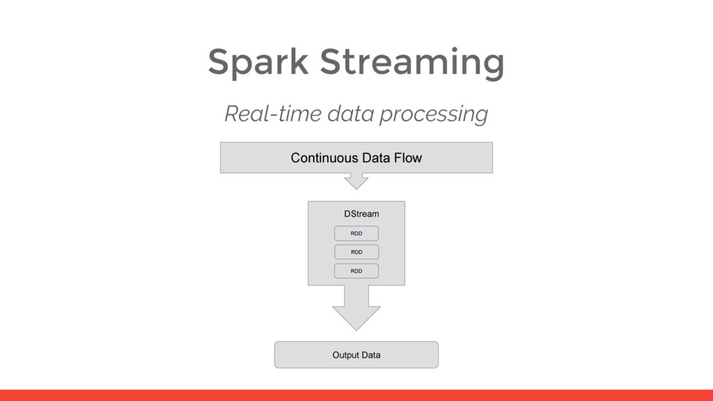 Spark Streaming Real-time data processing Conti...