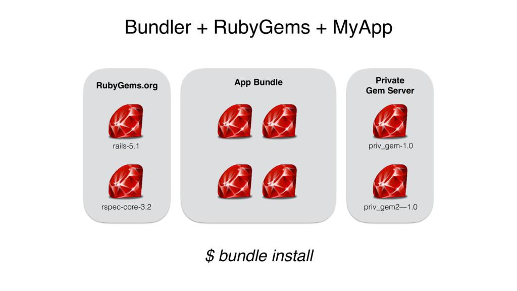 App Bundle $ bundle install Bundler + RubyGems ...