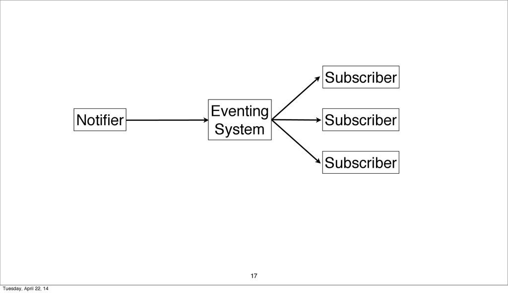 17 Notifier Subscriber Subscriber Subscriber Eve...
