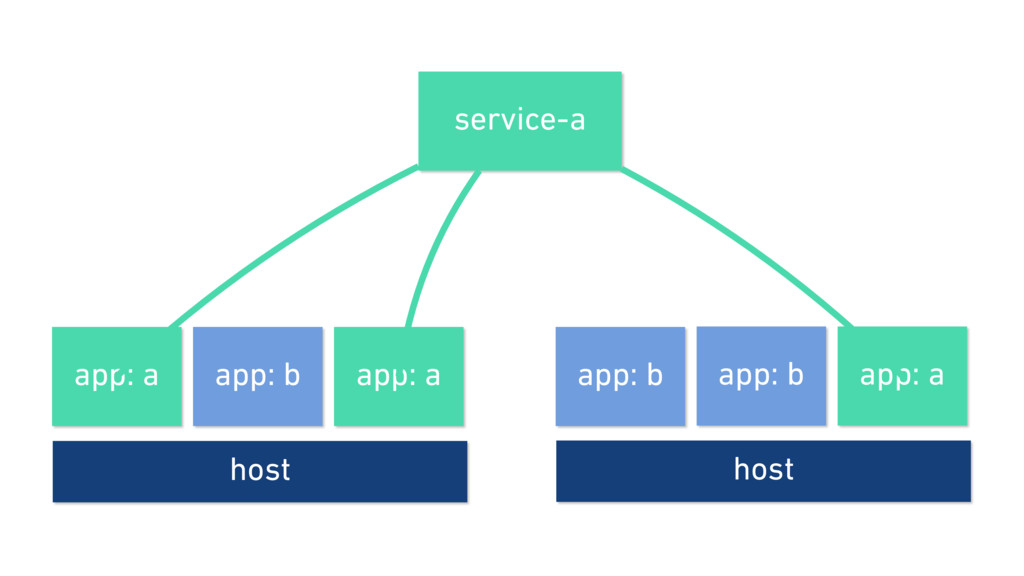 host app: a app: b app: a host app: b app: a ap...
