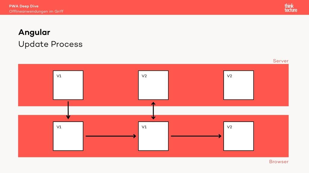 Update Process PWA Deep Dive Offlineanwendungen...