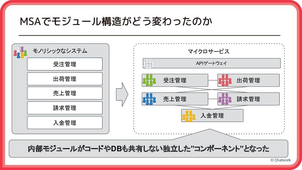 © Chatwork マイクロサービス MSAでモジュール構造がどう変わったのか モノリシック...