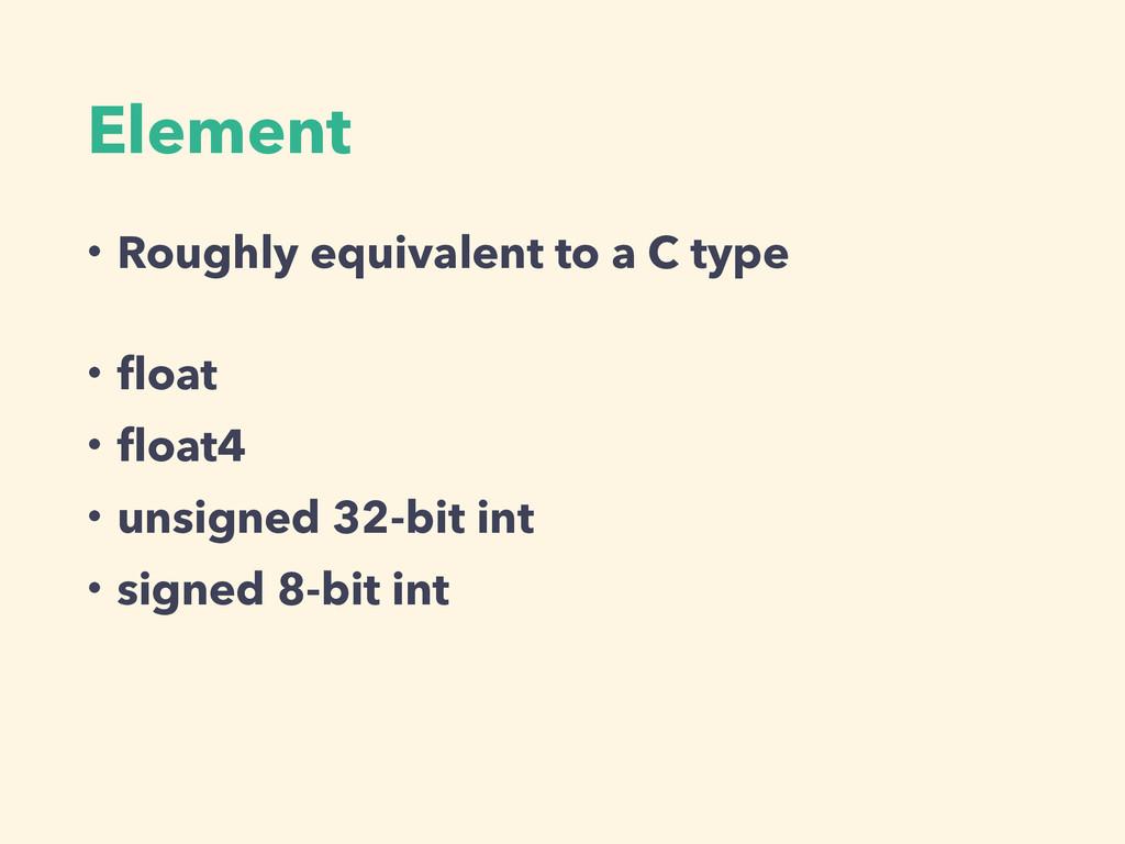 Element ɾRoughly equivalent to a C type ɾfloat ɾ...