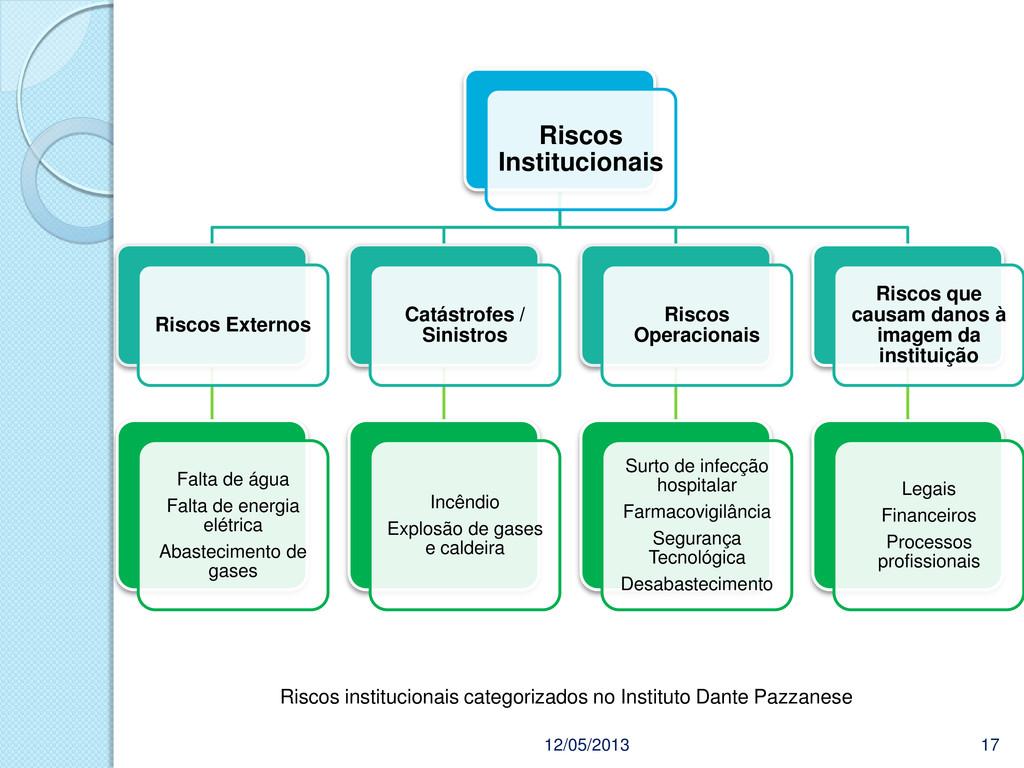 12/05/2013 17 Riscos institucionais categorizad...
