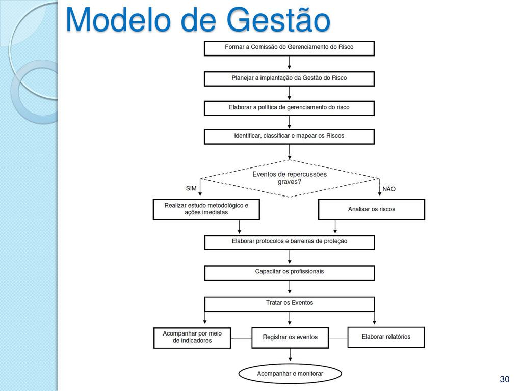 Modelo de Gestão 12/05/2013 30