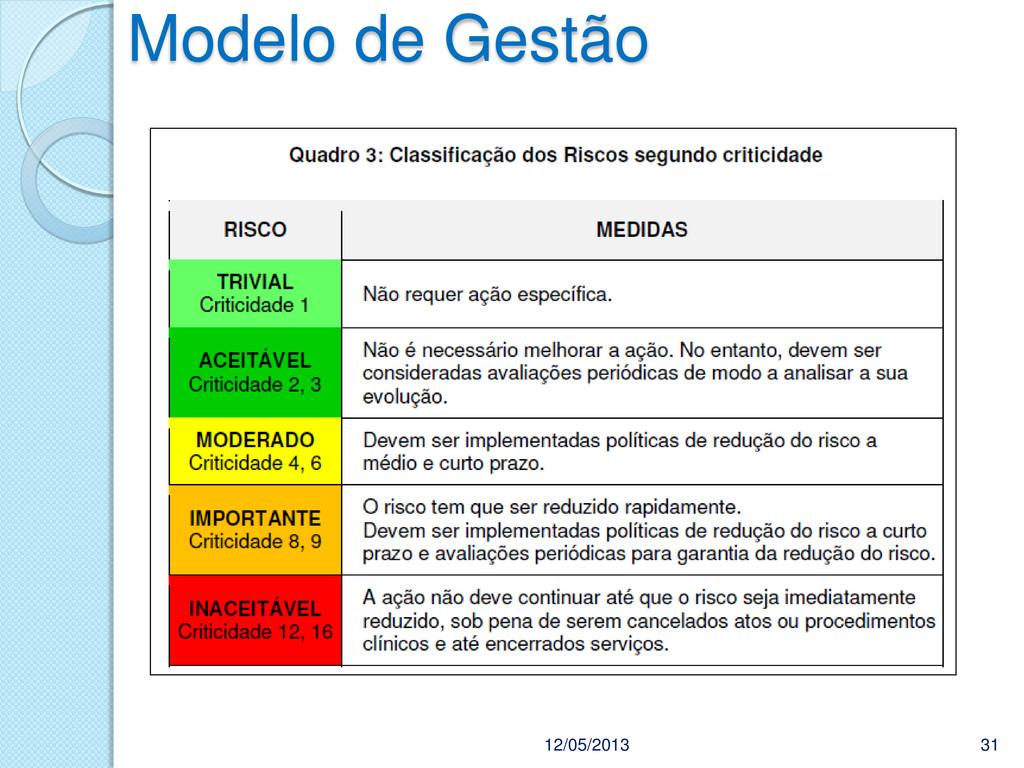 Modelo de Gestão 12/05/2013 31