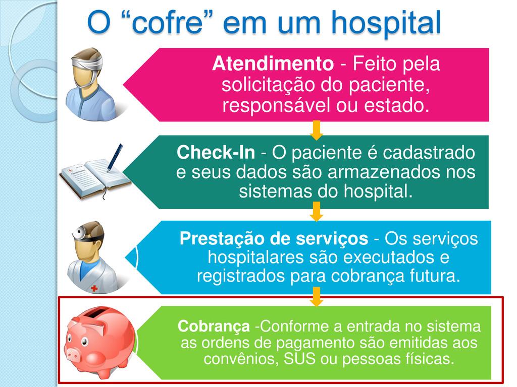 """O """"cofre"""" em um hospital Atendimento - Feito pe..."""