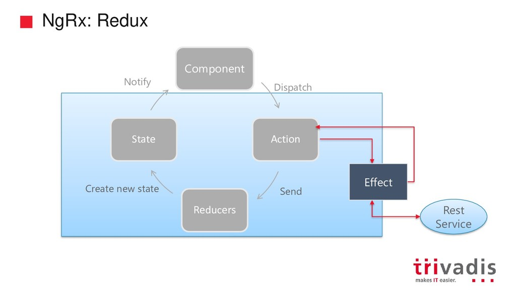 NgRx: Redux Component Action Reducers State Res...