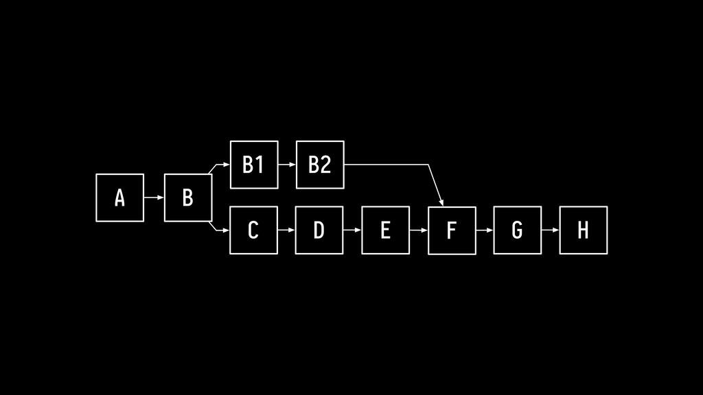 A B C D E F G H B1 B2