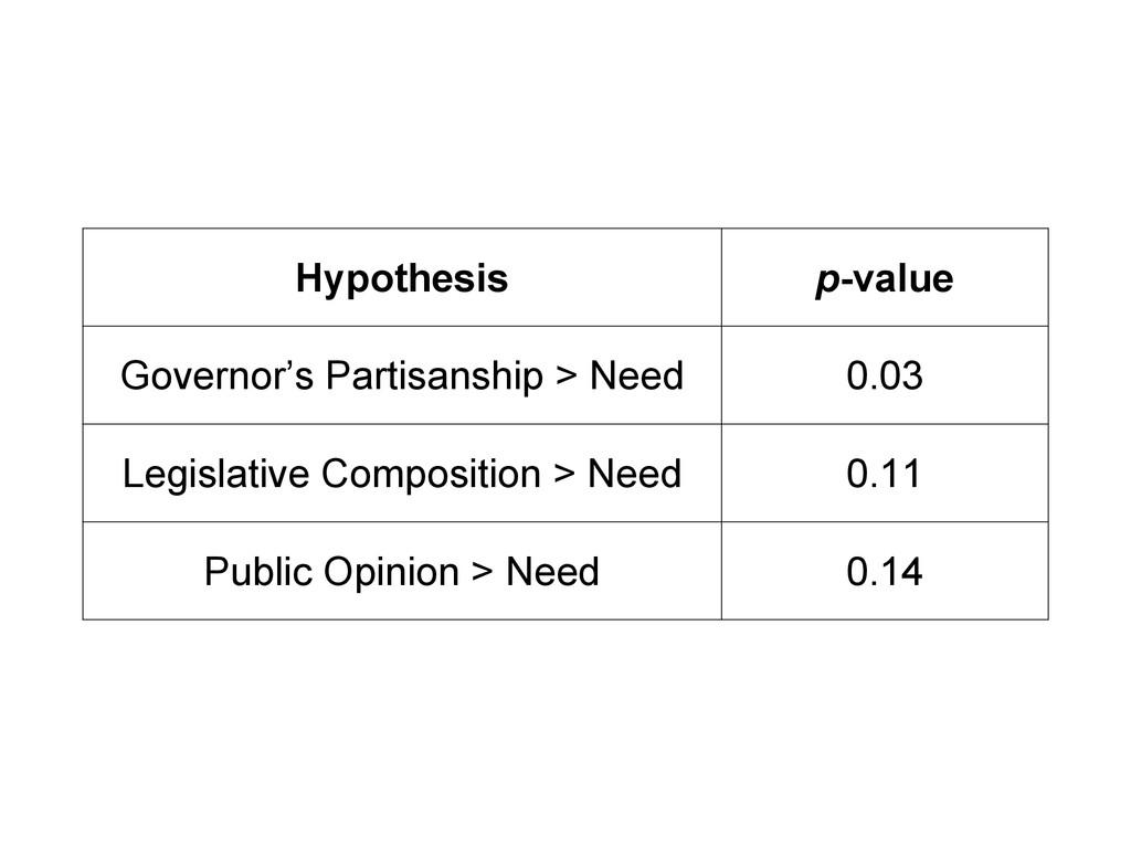 Hypothesis p-value Governor's Partisanship > Ne...