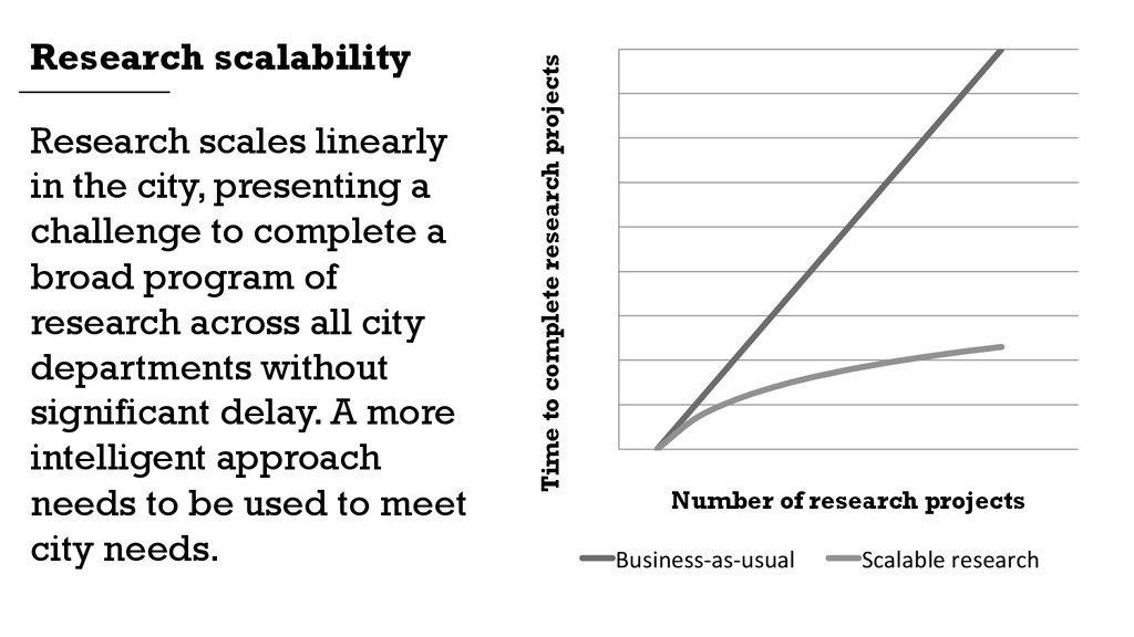 Research scales linearly in the city, presentin...