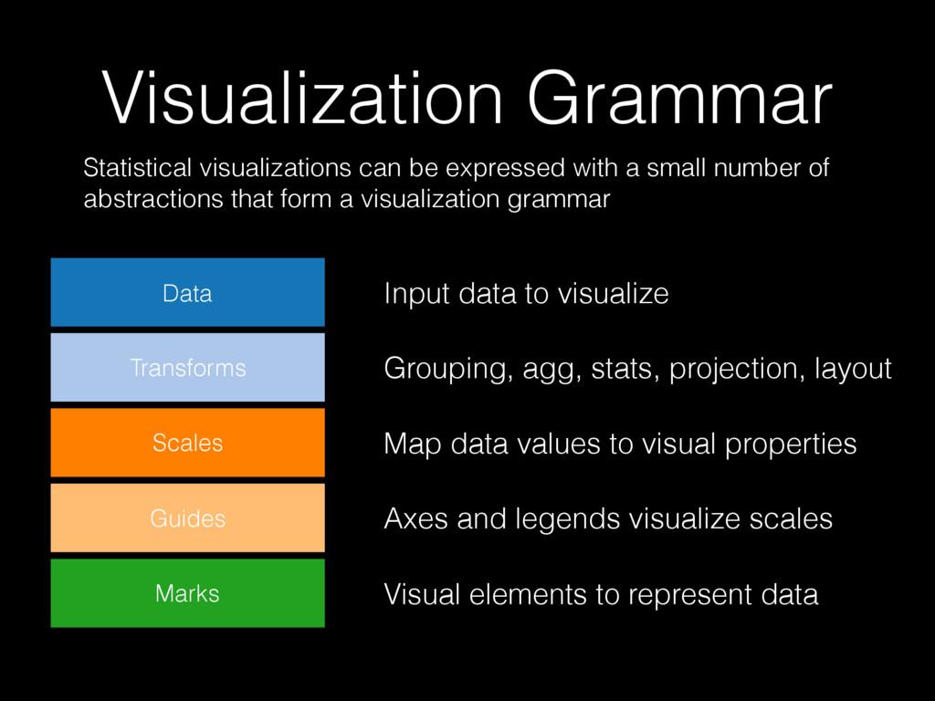 Visualization Grammar Data Transforms Guides Sc...