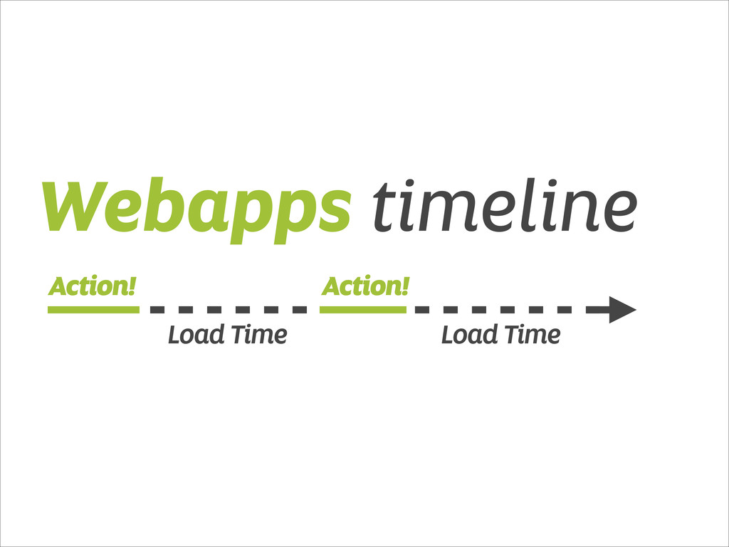 Action! Action! Load Time Load Time Webapps tim...