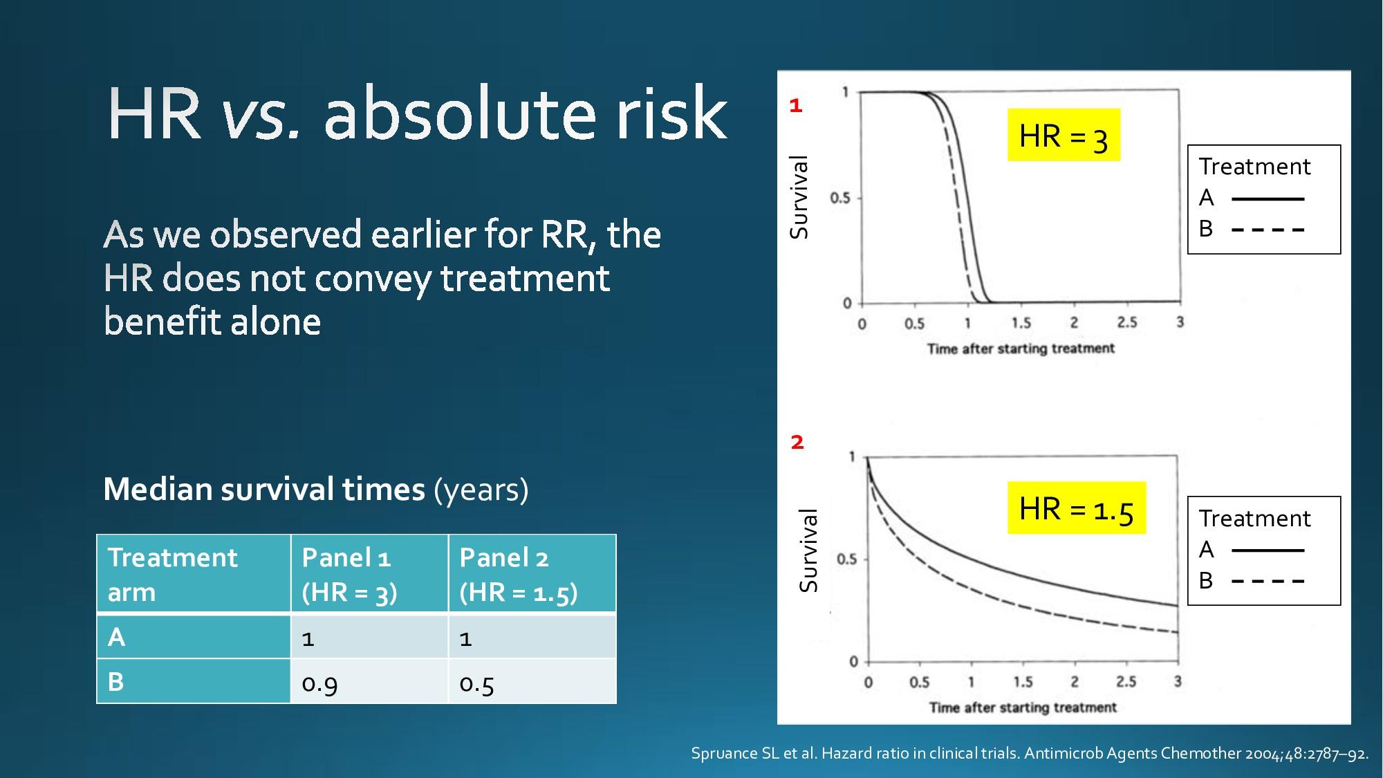 Survival Survival HR = 3 HR = 1.5 1 2 Treatment...