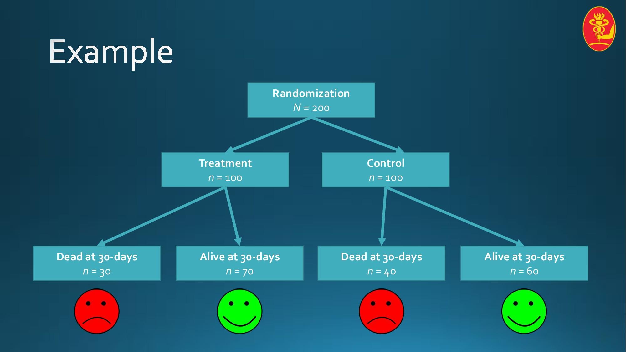 Randomization N = 200 Treatment n = 100 Control...