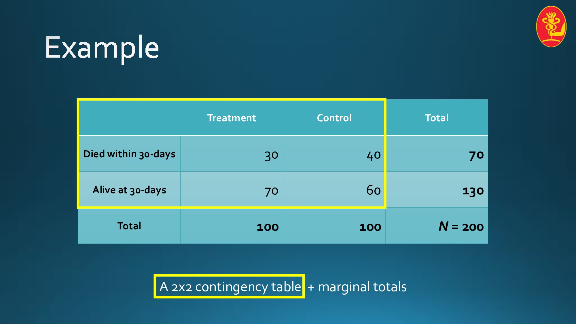 Treatment Control Total Died within 30-days 30 ...