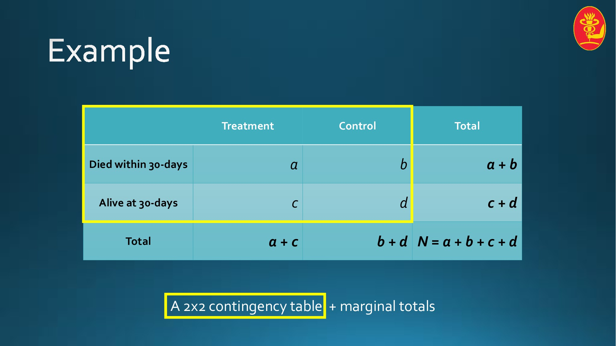 Treatment Control Total Died within 30-days a b...