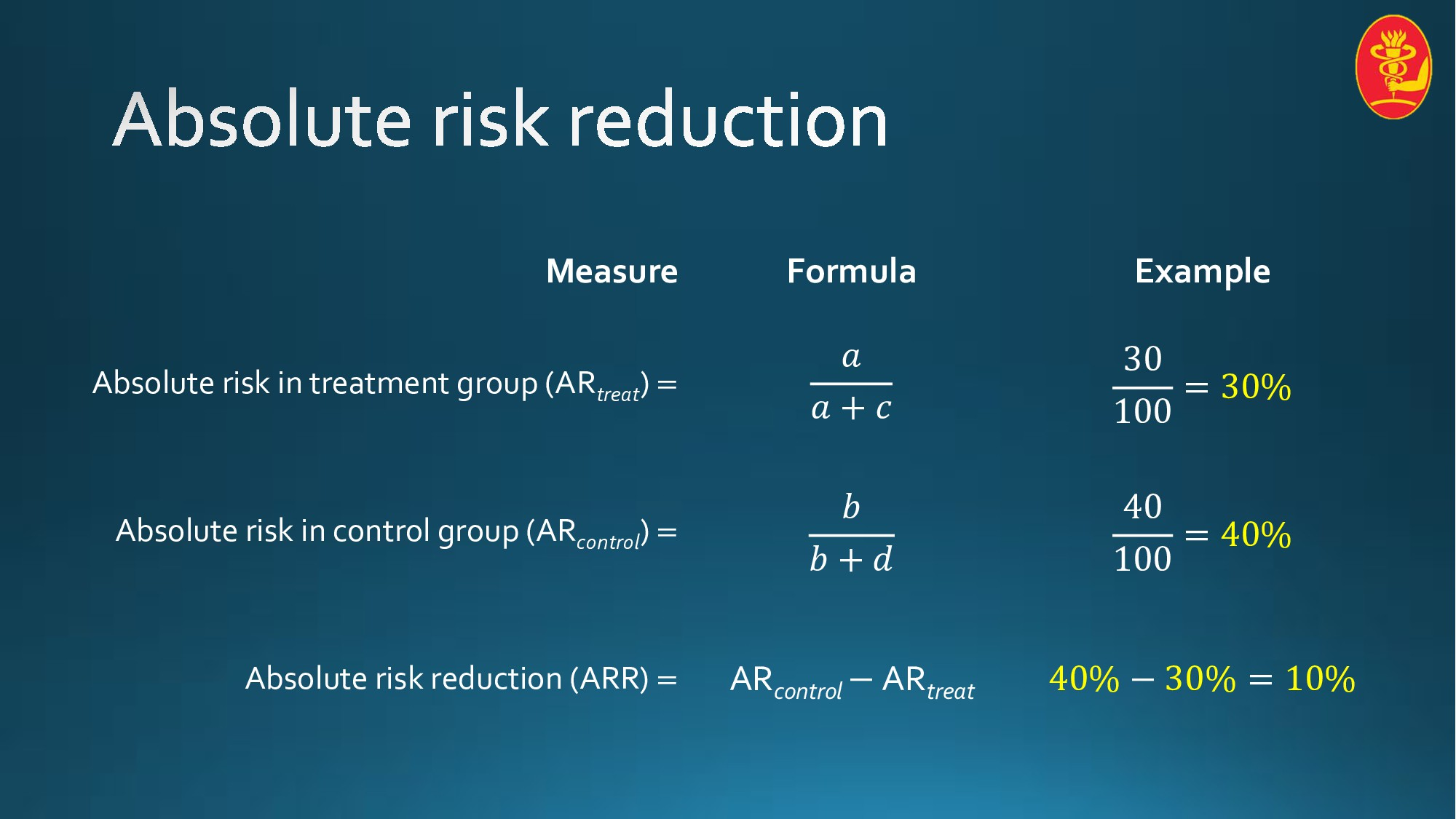 Measure Formula Example Absolute risk in treatm...