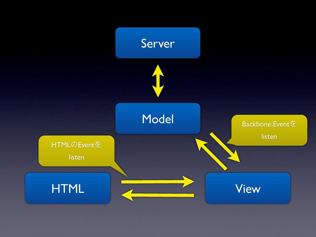 Model View HTML Server Backbone.EventΛ listen H...
