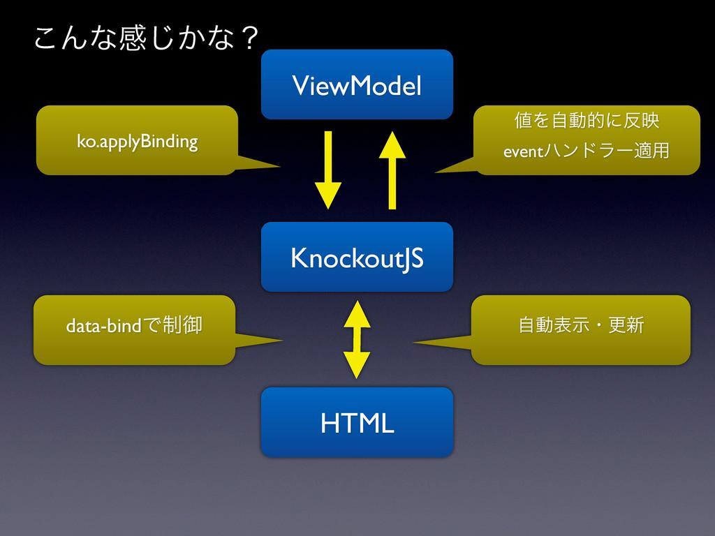 ViewModel HTML data-bindͰ੍ޚ ko.applyBinding Λࣗ...