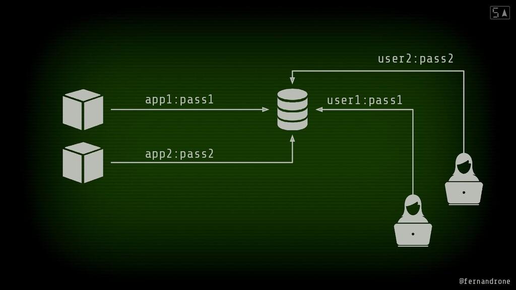app1:pass1 app2:pass2 user1:pass1 user2:pass2 @...