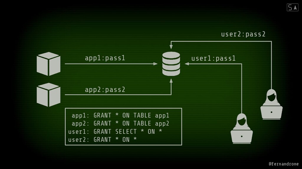 app1:pass1 app2:pass2 user1:pass1 user2:pass2 a...