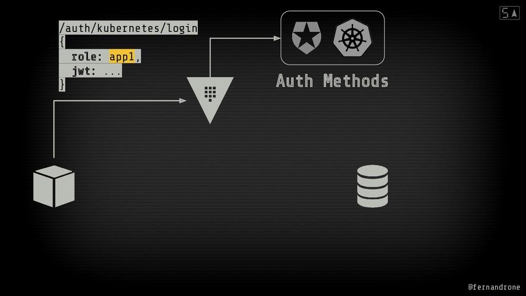 /auth/kubernetes/login { role: app1, jwt: ... }...