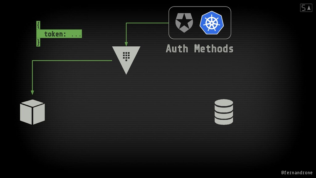 Auth Methods { token: ... } @fernandrone