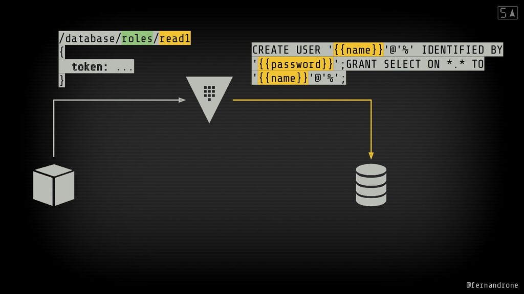 /database/roles/read1 { token: ... } CREATE USE...