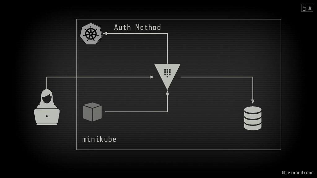 @fernandrone minikube Auth Method