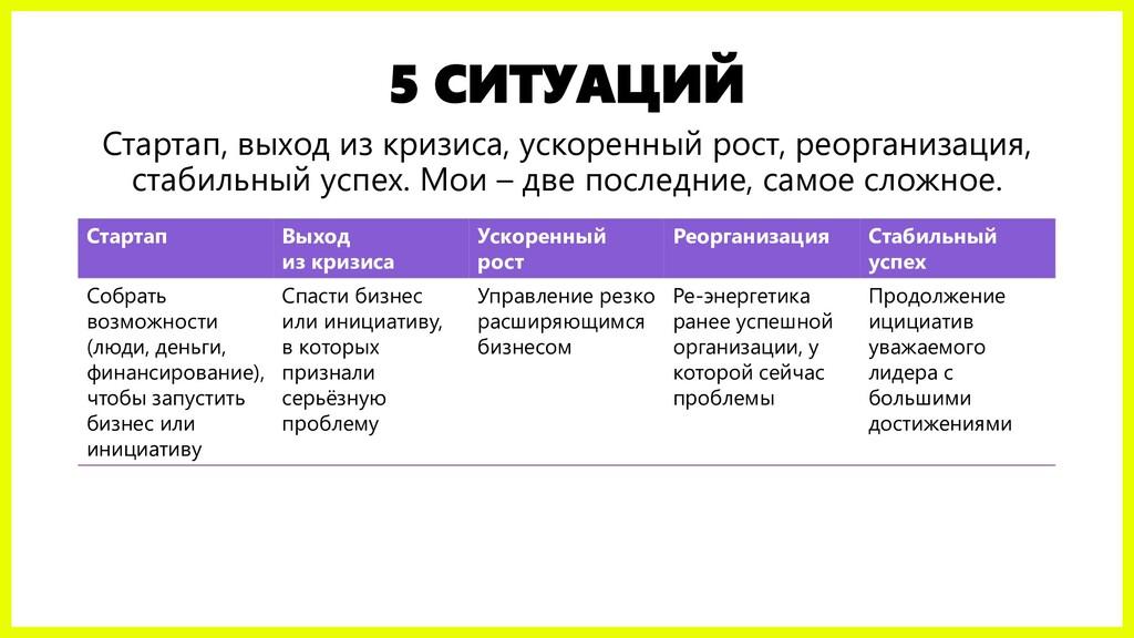 5 СИТУАЦИЙ Стартап, выход из кризиса, ускоренны...