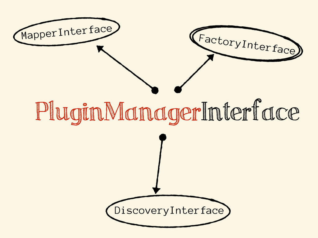 PluginManagerInterface MapperInterface Discover...
