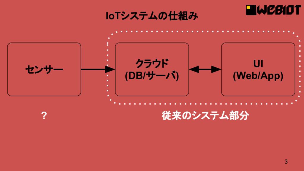3 IoTシステムの仕組み センサー クラウド (DB/サーバ) UI (Web/App) 従...