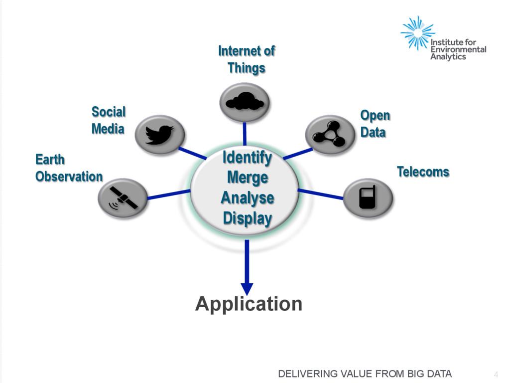 DELIVERING VALUE FROM BIG DATA Application Iden...