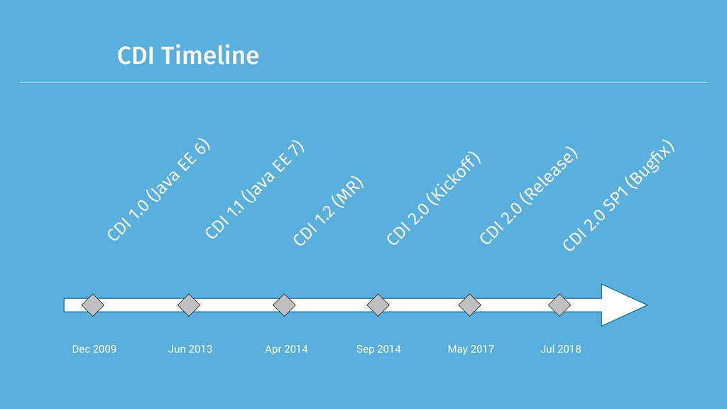 CDI Timeline Dec 2009 CDI 1.0 (Java EE 6) Jun 2...