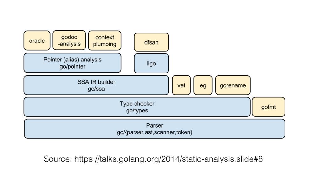Source: https://talks.golang.org/2014/static-an...