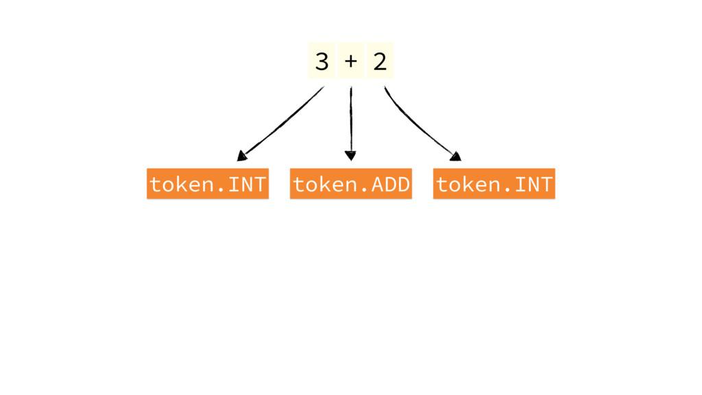 3 token.INT token.ADD token.INT + 2
