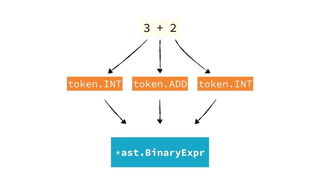 3 token.INT token.ADD token.INT + 2 *ast.Binary...