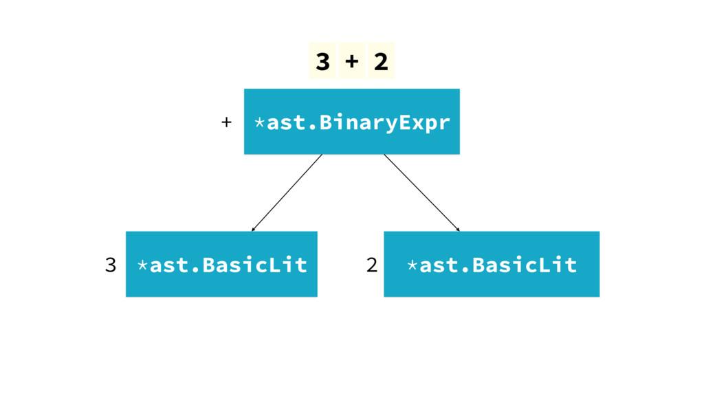 3 + 2 *ast.BinaryExpr *ast.BasicLit *ast.BasicL...