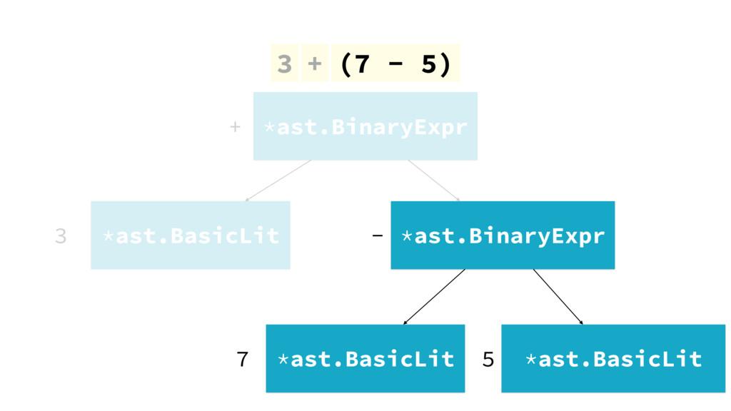 3 + (7 - 5) *ast.BinaryExpr *ast.BasicLit 3 + *...