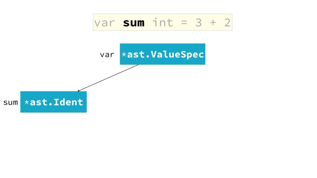 var sum int = 3 + 2 *ast.ValueSpec *ast.Ident s...