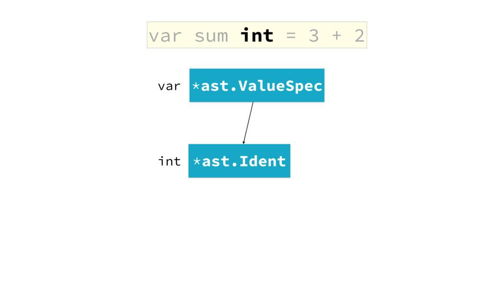 var sum int = 3 + 2 *ast.ValueSpec *ast.Ident i...